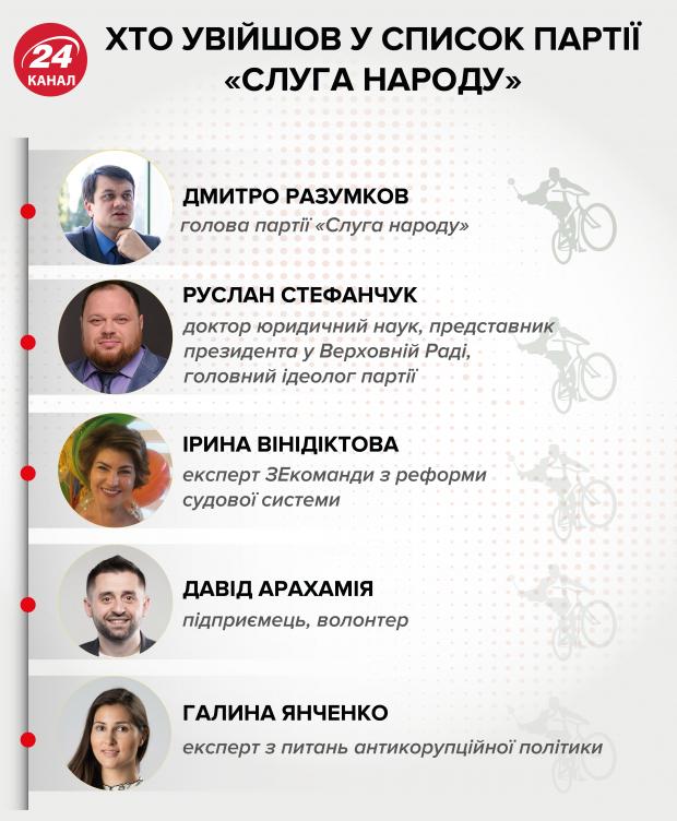 Партия Слуга народа идет на парламентские выборы: обновленный список политсилы